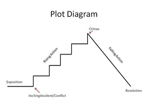 Telling your story no really arts blog it may seem overly simple but all we did was apply a plot diagram to our story ccuart Images