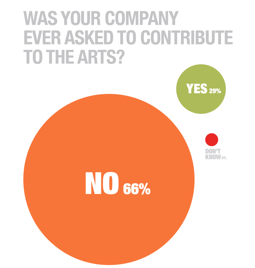 was_your_company_asked_to_support_arts