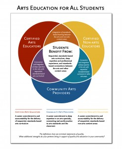 A delicate balance the intersection of in school and out of shared endeavor venn diagram ccuart Image collections