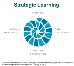 Interactive Strategic Learning cycle provided by Grantmakers for Effective Organizations (http://www.geofunders.org/)