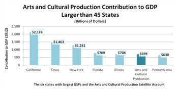 Arts and Cultural Production Contribution to GDP
