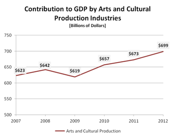 Contribution to GDP b y Arts and Cultural Production Industries