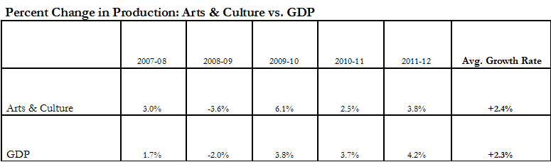 Percent change in production A.C. and GDP