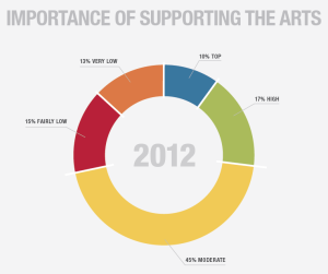 Importance of Supporting the Arts