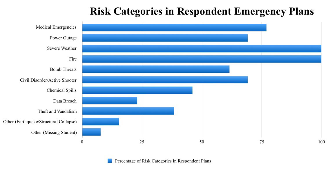 Risk categories found in 13 Missouri arts facilities' emergency plans.