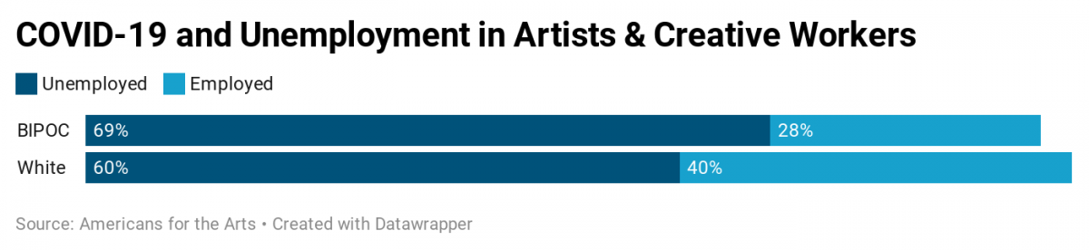 A chart showing data about COVID-19 and Unemployment in Artists & Creative Workers. BIPOC creatives are 69% unemployed and 28% employed, while white creatives are 60% unemployed and 40% employed.