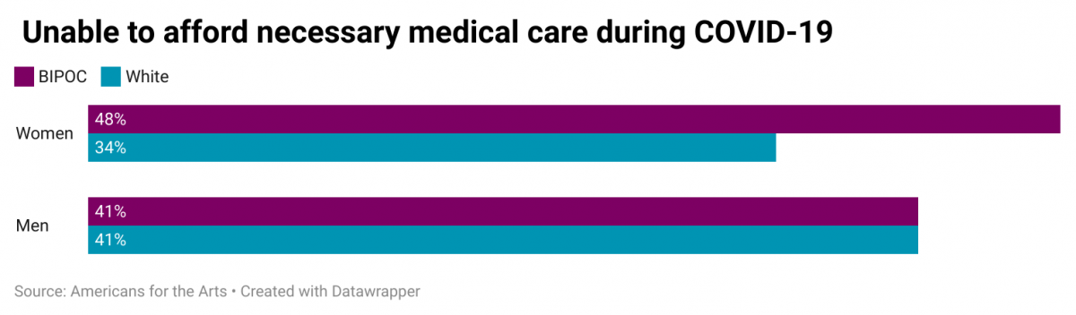 A graph showing the percentage of artists and creative workers unable to afford necessary medical care during COVID-19. The percentages are 48 percent of BIWOC and 34 percent of white women, and 41 percent of BIMOC and white men.