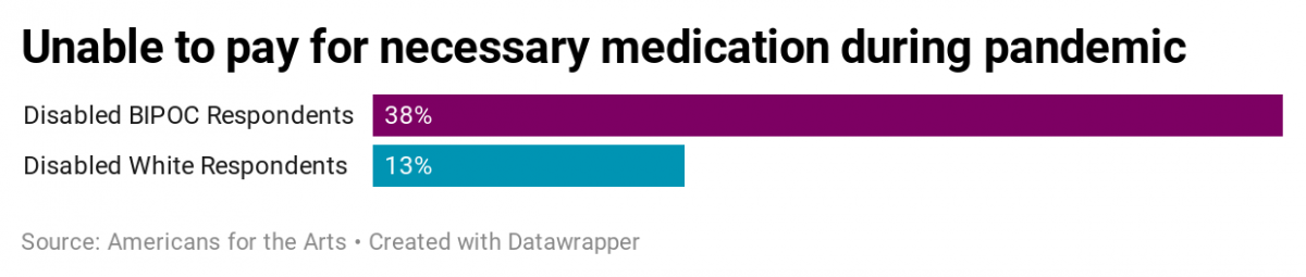 A graph showing the percentage of disabled artists and creative workers unable to afford necessary medication during COVID-19. The percentages are 38 percent of disabled BIPOC respondents and 13 percent of disabled white respondents.